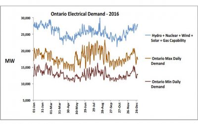 Ontario Electrical Energy Prices Explained